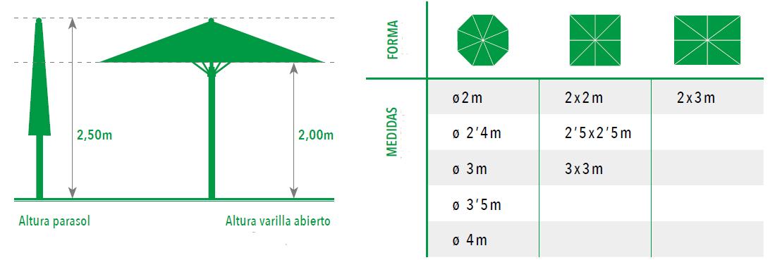 Medidas Sombrilla para terraza profesional